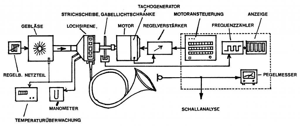 Schematische Darstellung des Künstlichen Bläsers